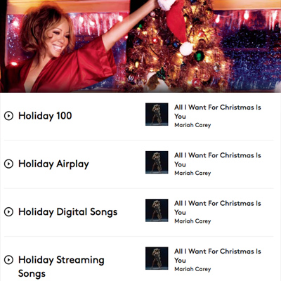 mariah careys 1994 carol all i want for christmas is you crowns the holiday 100 songs chart which expands from 50 positions last year to 100 online - All I Want For Christmas Is You Original Artist